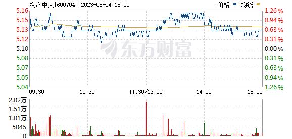 物产中大(600704)