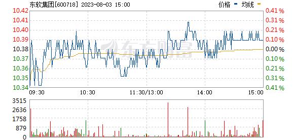 东软集团(600718)