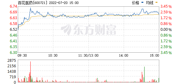 *ST百花(600721)
