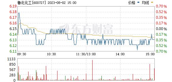 鲁北化工(600727)