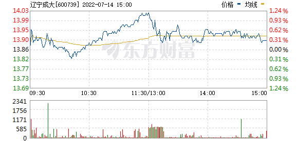 辽宁成大(600739)