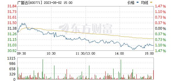 广誉远(600771)