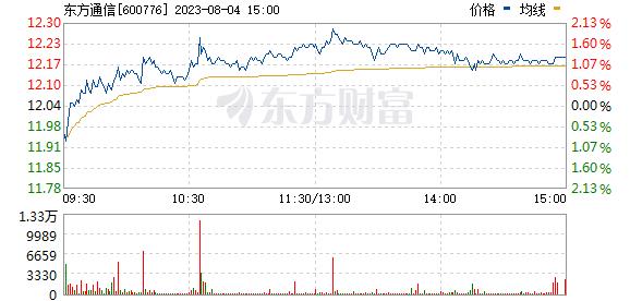 东方通信(600776)