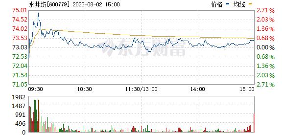 水井坊(600779)