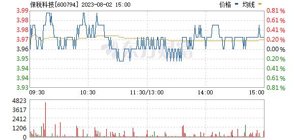 保税科技(600794)