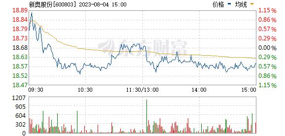 新奥股份(600803)