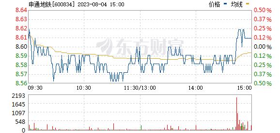 申通地铁(600834)