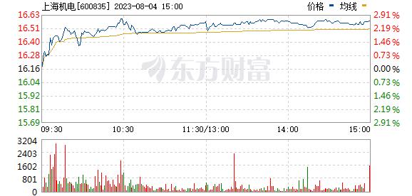 上海机电(600835)