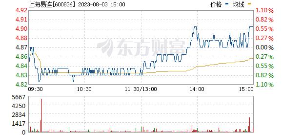 界龙实业(600836)