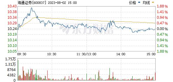 海通证券(600837)