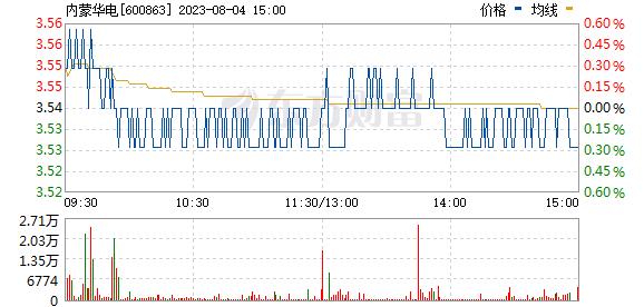 内蒙华电(600863)