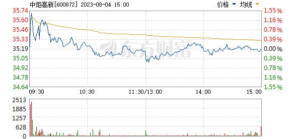 中炬高新(600872)