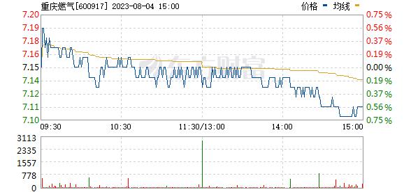 重庆燃气(600917)