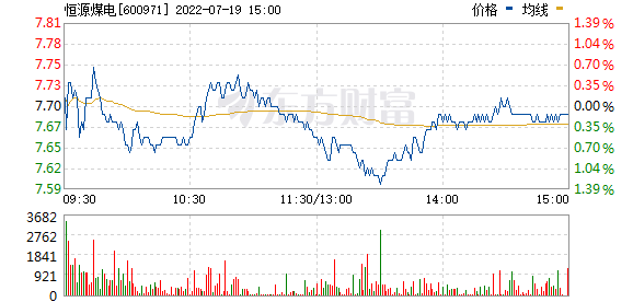 恒源煤电(600971)