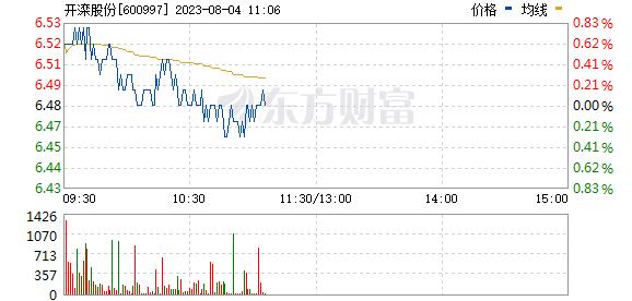 开滦股份(600997)