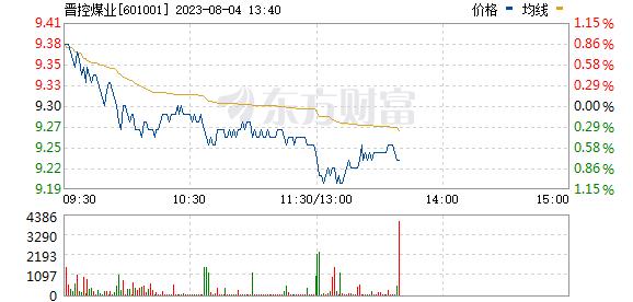 大同煤业(601001)