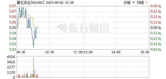 晋亿实业(601002)