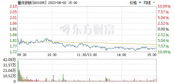 重庆钢铁(601005)