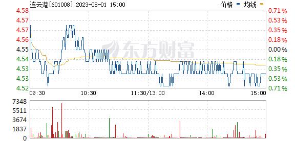 连云港(601008)