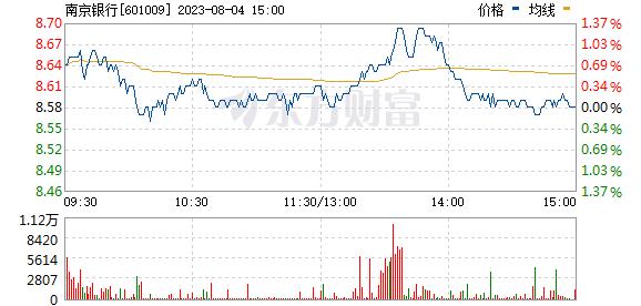 南京银行(601009)