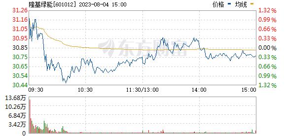 隆基股份(601012)