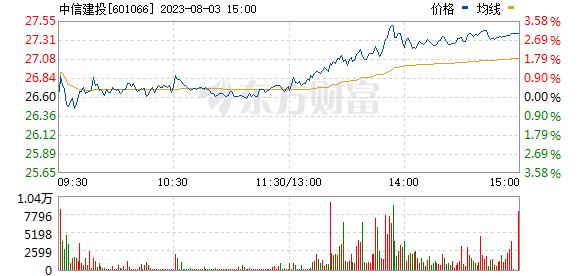 中信建投(601066)