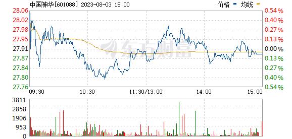中国神华601088