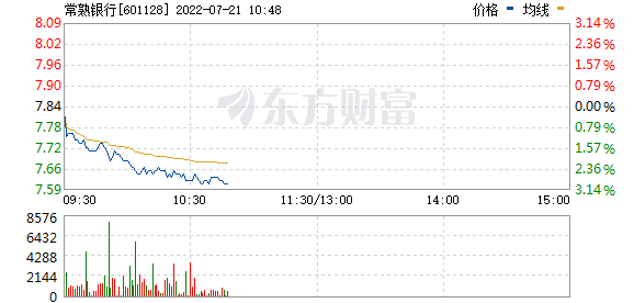 常熟银行(601128)