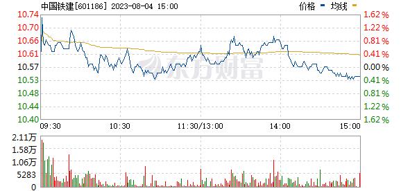 中国铁建(601186)