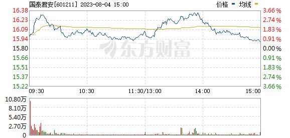 国泰君安(601211)