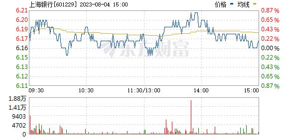 上海银行(601229)