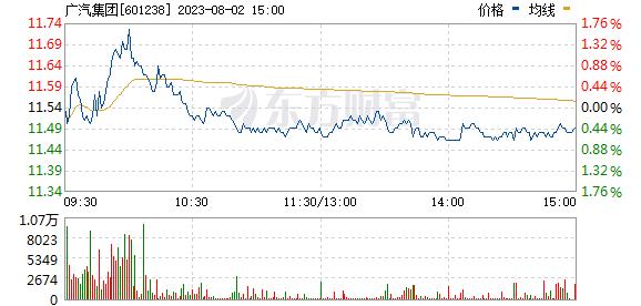 广汽集团(601238)