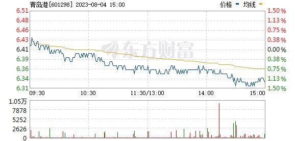青岛港(601298)