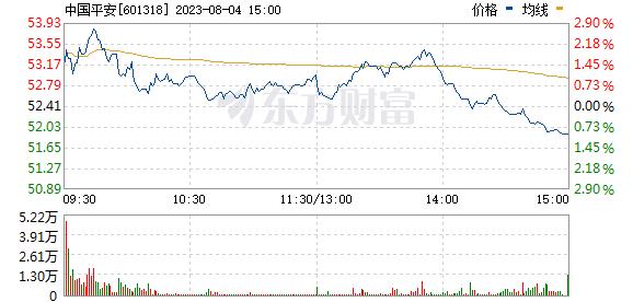 中国平安(601318)