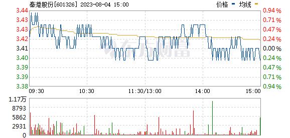 秦港股份(601326)