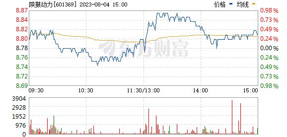 陕鼓动力(601369)
