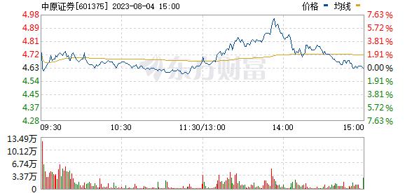 中原证券(601375)