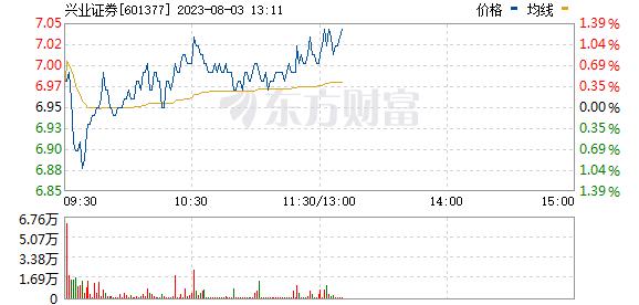 兴业证券(601377)