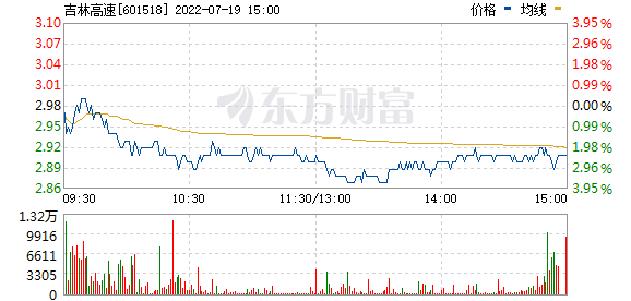 吉林高速(601518)