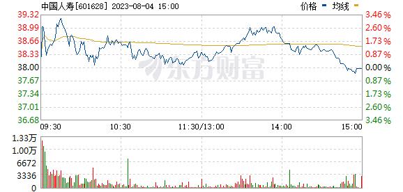 中国人寿601628