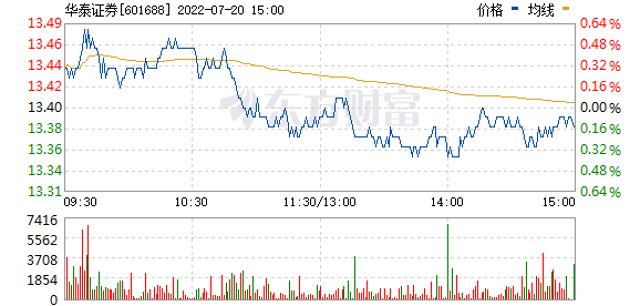 华泰证券(601688)