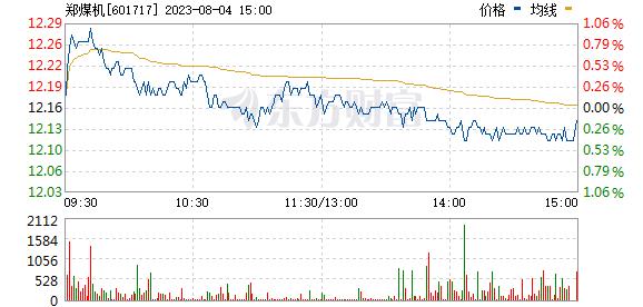 郑煤机(601717)