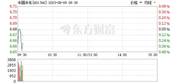 中国南车(601766)