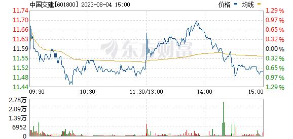 中国交建(601800)