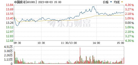 中国银河(601881)