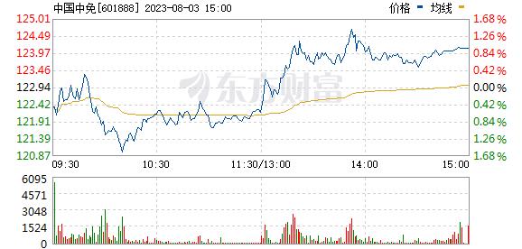 中国国旅(601888)