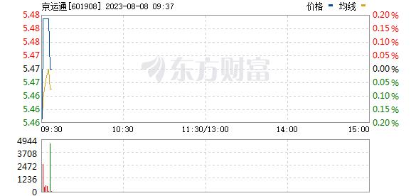京运通(601908)
