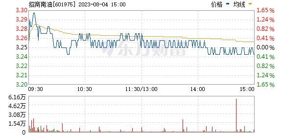 ST长油(601975)