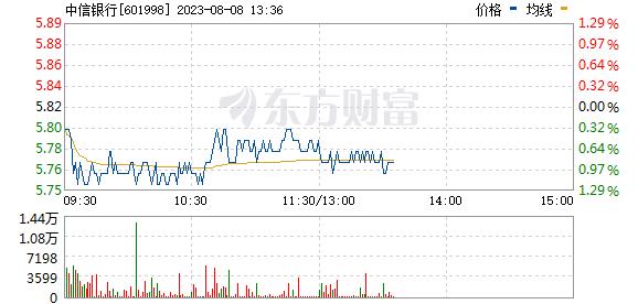 中信银行(601998)