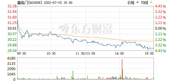 喜临门(603008)